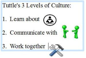 Tuttle3LevelsofCulture